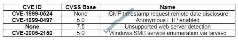 comptia cs0-002 certification exam q3
